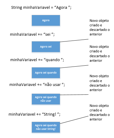 StringVSStringBuilder